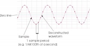 Anatomy of a Sine Wave