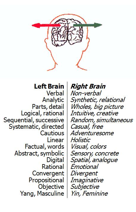 ... brain as soon as you stop to deal with left brain technicalities you