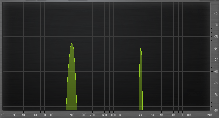 How Compression Affects the Timbre of a Sound