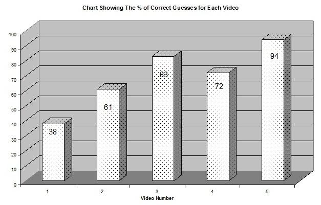 AV Results Test