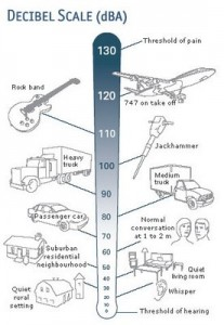 Sound Pressure Level (SPL) of Every Day Life