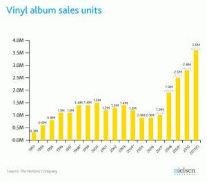 Vinyl Album Sales by Year