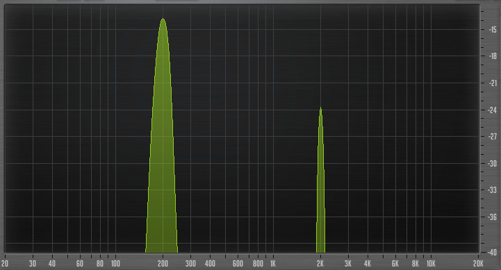 Figure 2: 200 Hz tone boosted by 9 dB with no compression