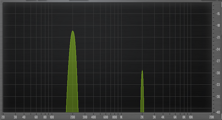 Figure 3: 200 Hz tone increased by 9 dB and fed into a compressor