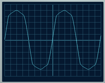 Figure 5: 80 Hz waveform affected by short attack and release time