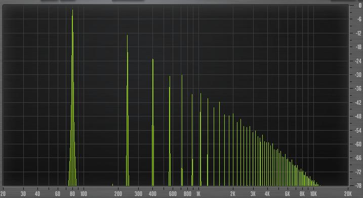 Figure 6: Frequency spectrum of the waveform in Figure 5
