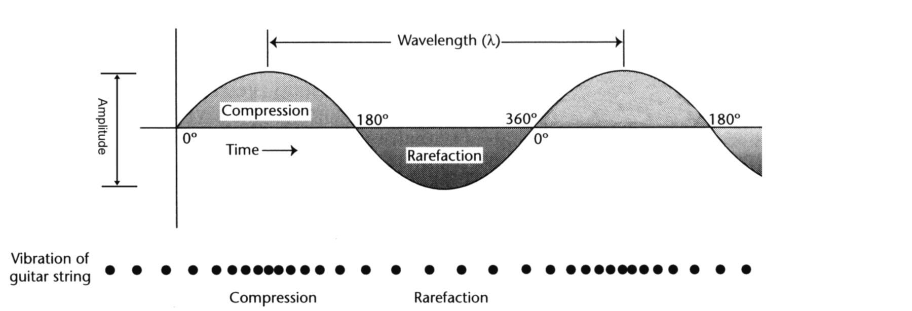 Understanding Sound: What is Sound?