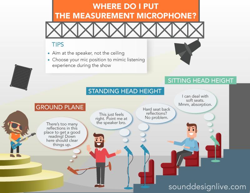 Where Do I Put The Measurement Microphone?