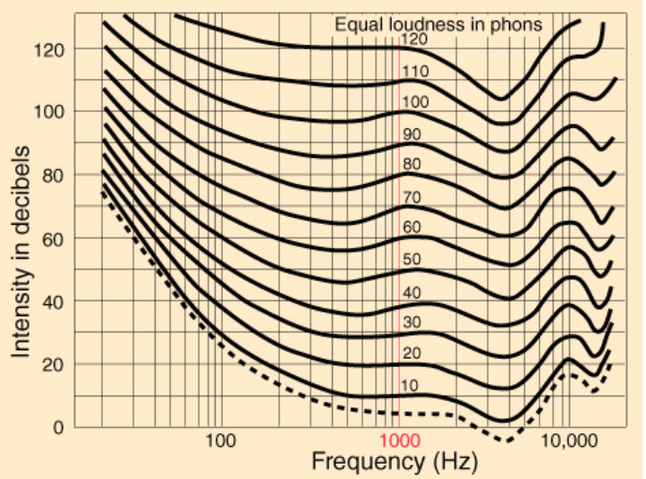 The Fundamentals of Amplitude and Loudness
