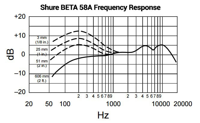 10 Ways to Affect the Frequency Spectrum Without Traditional EQ