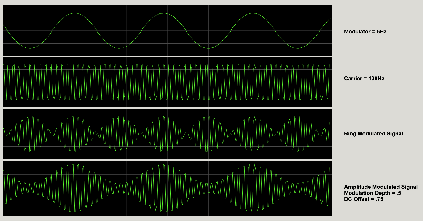 The Basics Of Am Synthesis Pro Audio Files Width Modulation Tutorial 12 High Frequency Generator Circuit Note That In This Scenario Ring Rate Which Would Be Perceived As A Tremolo Causes Amplitude To Dip Two Times Per Cycle Creates
