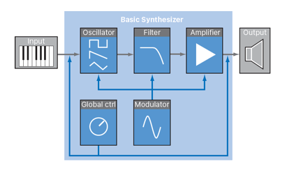 The Fundamentals of Subtractive Synthesis