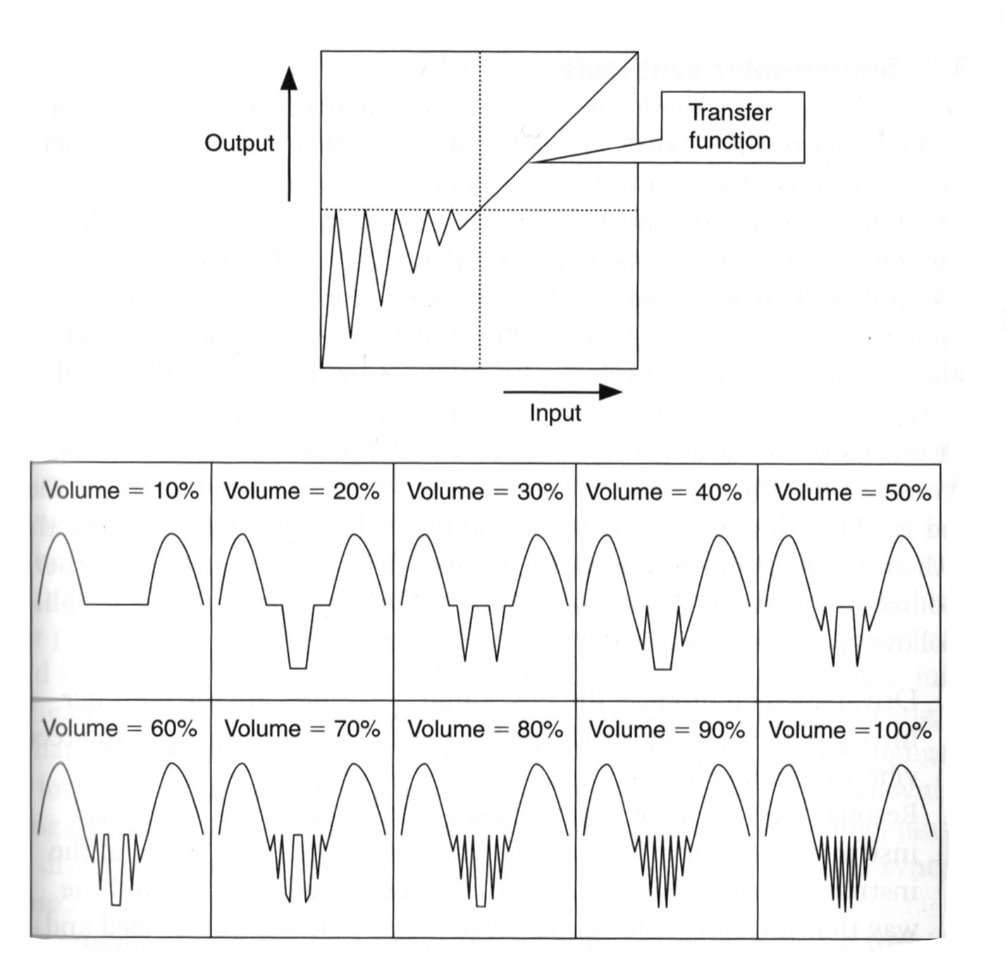 The Fundamentals of Phase Distortion Synthesis