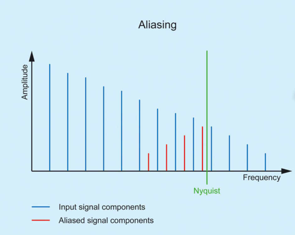 Oversampling in Digital Audio: What Is It and When Should You Use It?