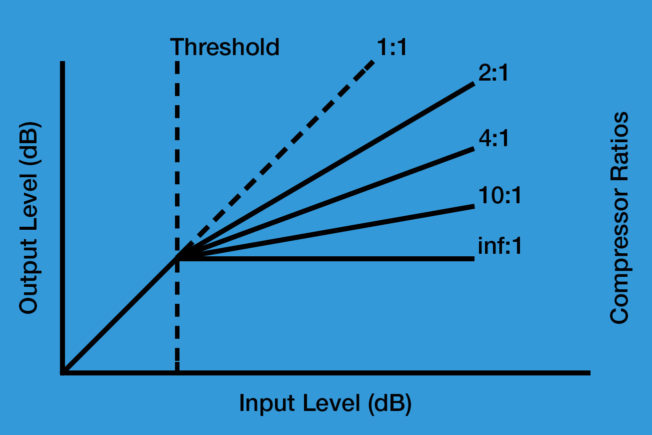 Audio-Compressor-Ratio-Chart