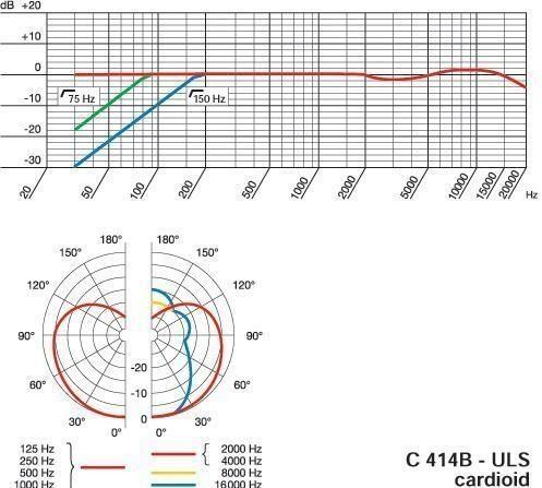 AKG C414B-ULS Specs