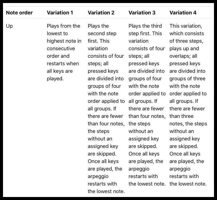 Variation Controls