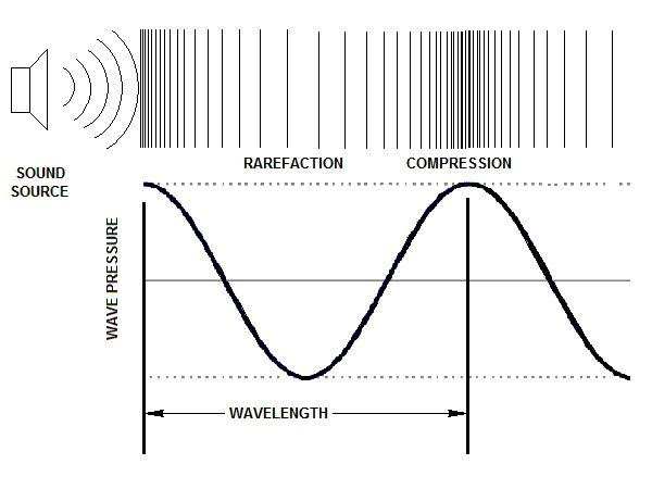Compression and rarefaction